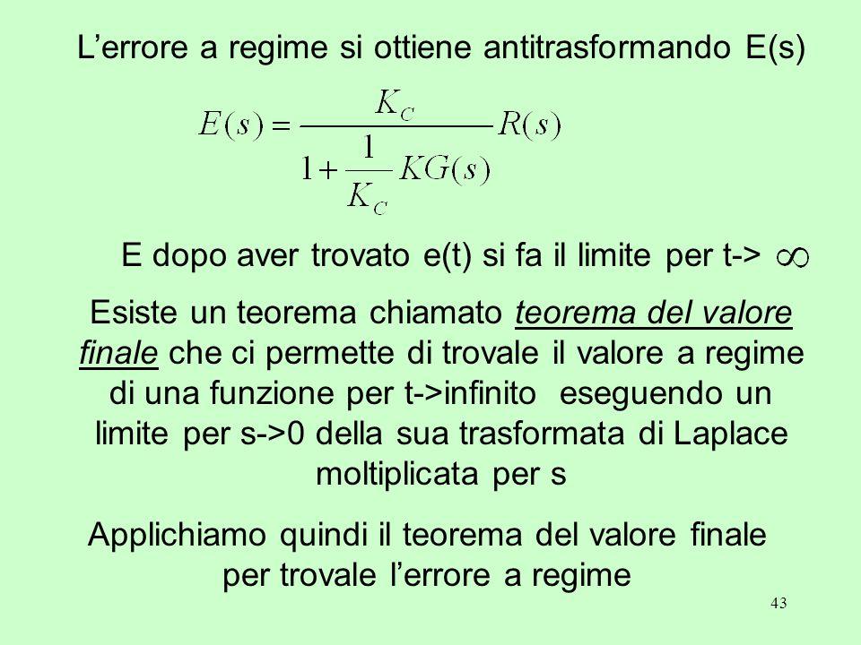43 L'errore a regime si ottiene antitrasformando E(s) Esiste un teorema chiamato teorema del valore finale che ci permette di trovale il valore a regime di una funzione per t->infinito eseguendo un limite per s->0 della sua trasformata di Laplace moltiplicata per s Applichiamo quindi il teorema del valore finale per trovale l'errore a regime E dopo aver trovato e(t) si fa il limite per t->