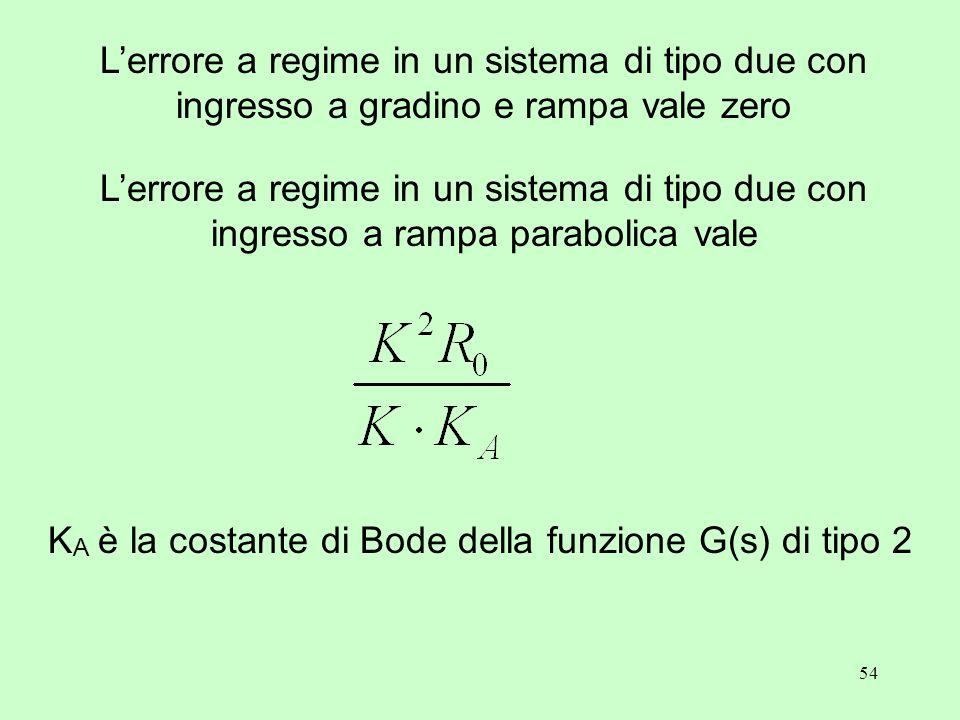 54 L'errore a regime in un sistema di tipo due con ingresso a gradino e rampa vale zero L'errore a regime in un sistema di tipo due con ingresso a rampa parabolica vale K A è la costante di Bode della funzione G(s) di tipo 2