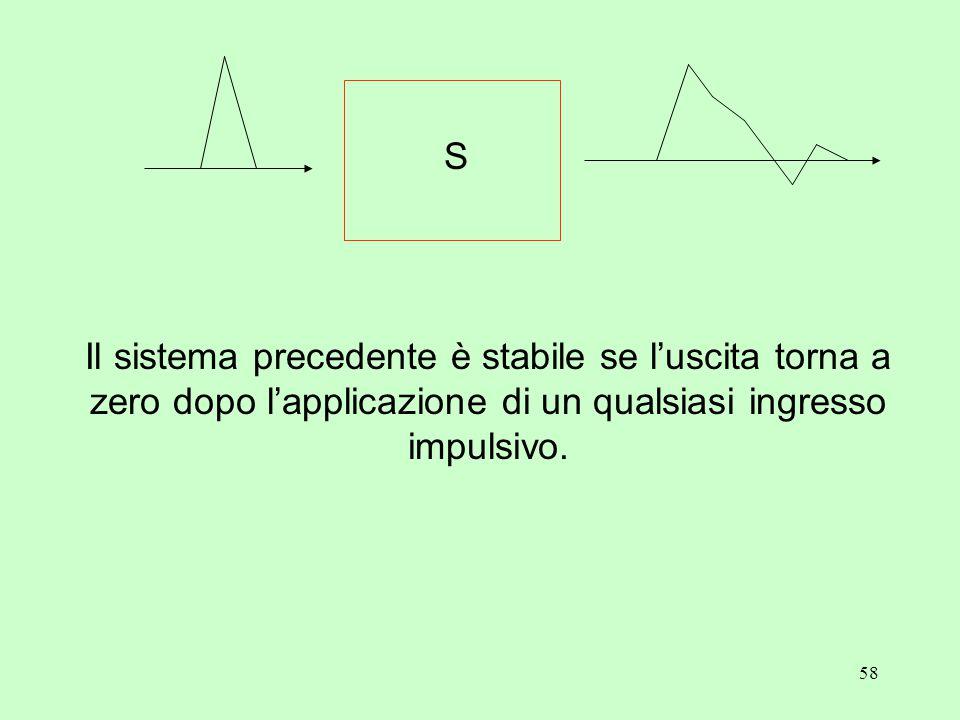 58 Il sistema precedente è stabile se l'uscita torna a zero dopo l'applicazione di un qualsiasi ingresso impulsivo. S