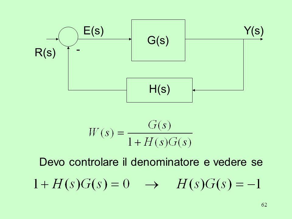 62 Y(s) - R(s) E(s) G(s) H(s) Devo controlare il denominatore e vedere se