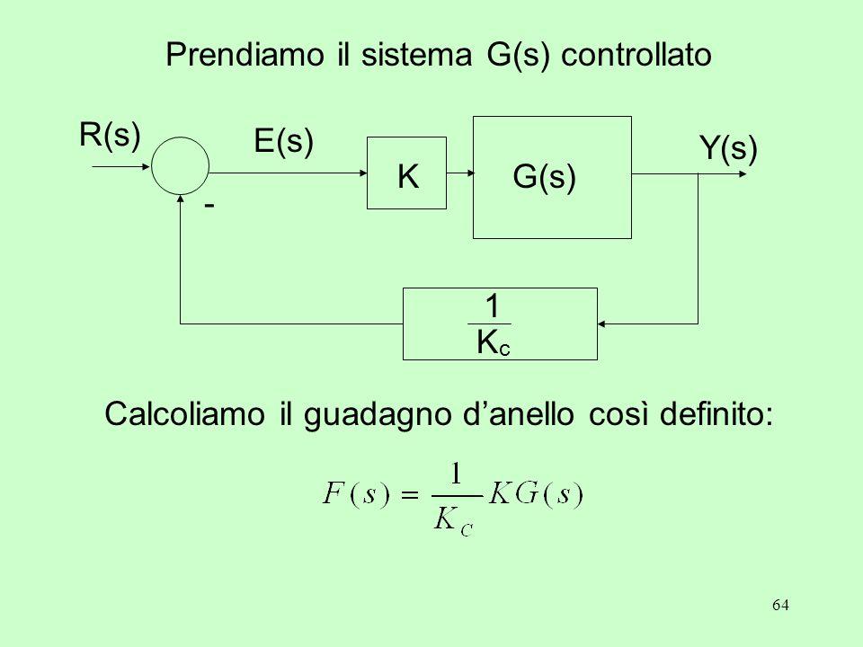 64 Y(s) K - R(s) E(s) G(s) KcKc 1 Prendiamo il sistema G(s) controllato Calcoliamo il guadagno d'anello così definito: