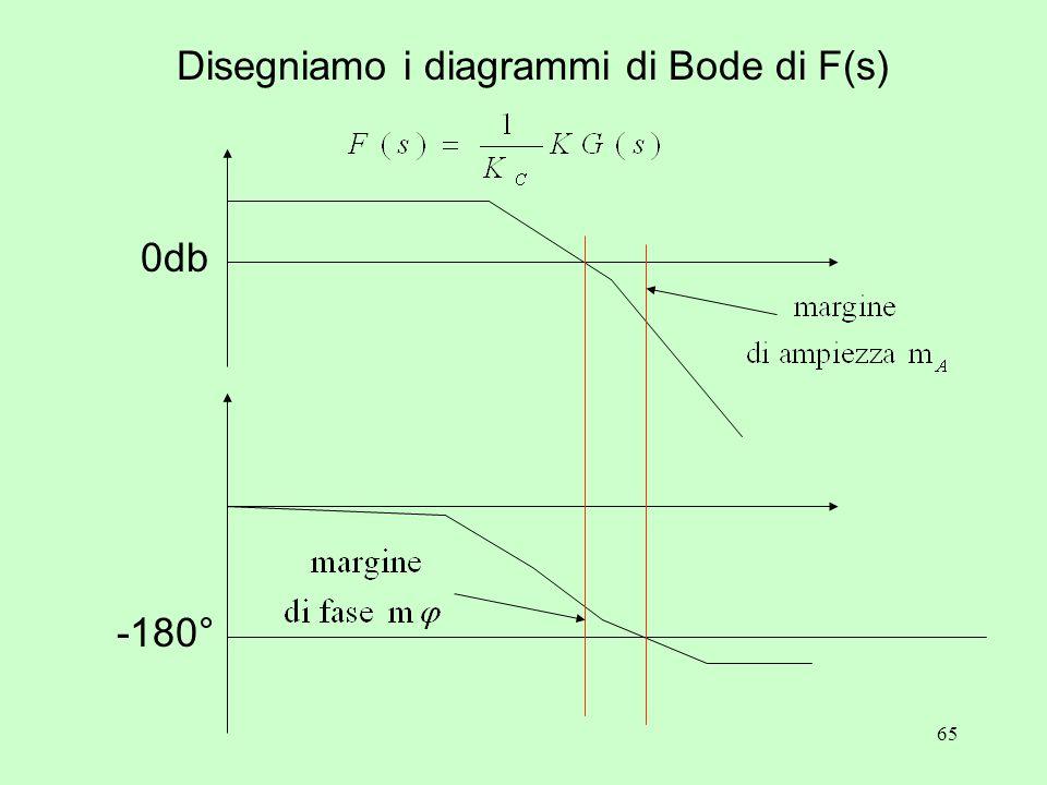 65 Disegniamo i diagrammi di Bode di F(s) 0db -180°