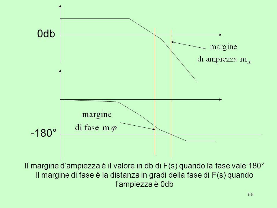 66 0db -180° Il margine d'ampiezza è il valore in db di F(s) quando la fase vale 180° Il margine di fase è la distanza in gradi della fase di F(s) qua