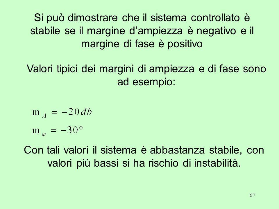 67 Si può dimostrare che il sistema controllato è stabile se il margine d'ampiezza è negativo e il margine di fase è positivo Valori tipici dei margin