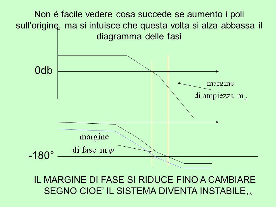 69 Non è facile vedere cosa succede se aumento i poli sull'origine, ma si intuisce che questa volta si alza abbassa il diagramma delle fasi 0db -180°