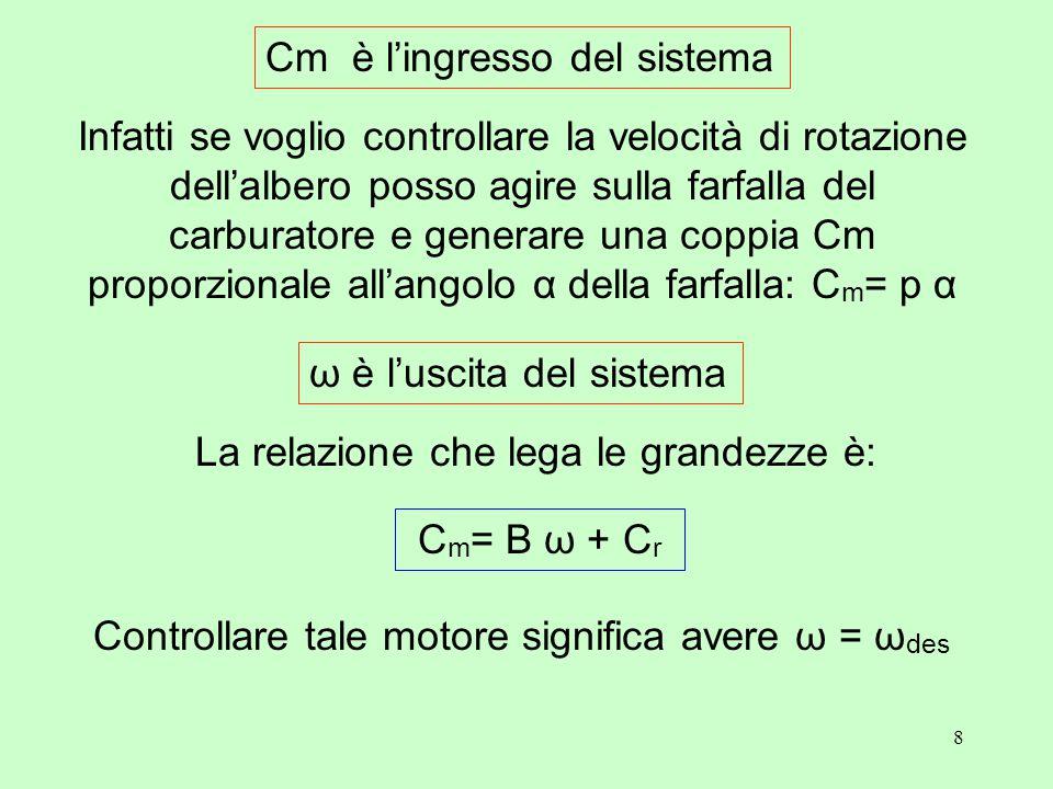 8 Infatti se voglio controllare la velocità di rotazione dell'albero posso agire sulla farfalla del carburatore e generare una coppia Cm proporzionale