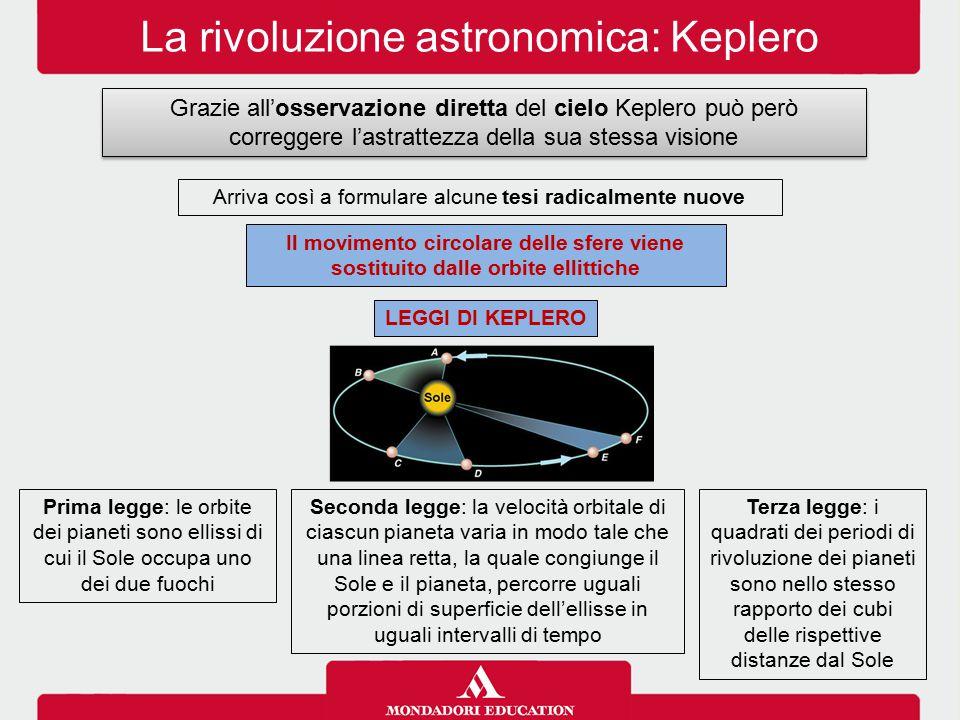 La rivoluzione astronomica: Keplero Grazie all'osservazione diretta del cielo Keplero può però correggere l'astrattezza della sua stessa visione Terza