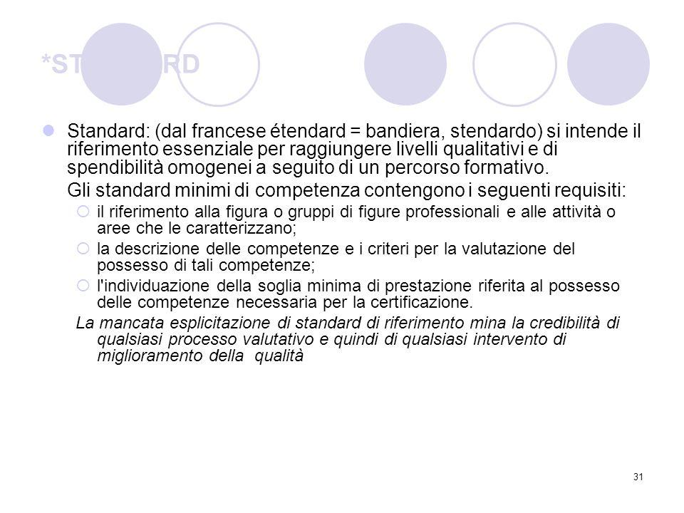 31 *STANDARD Standard: (dal francese étendard = bandiera, stendardo) si intende il riferimento essenziale per raggiungere livelli qualitativi e di spe