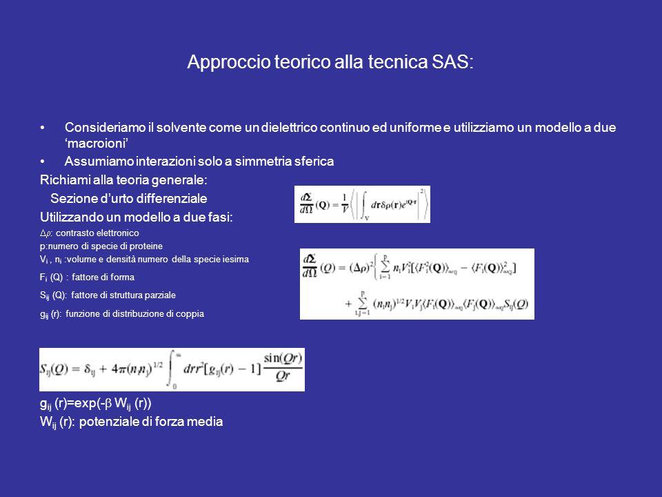 Approccio teorico alla tecnica SAS: Consideriamo il solvente come un dielettrico continuo ed uniforme e utilizziamo un modello a due 'macroioni' Assumiamo interazioni solo a simmetria sferica Richiami alla teoria generale: Sezione d'urto differenziale Utilizzando un modello a due fasi:  : contrasto elettronico p:numero di specie di proteine V i, n i :volume e densità numero della specie iesima F i (Q) : fattore di forma S ij (Q): fattore di struttura parziale g ij (r): funzione di distribuzione di coppia g ij (r)=exp(-  W ij (r)) W ij (r): potenziale di forza media