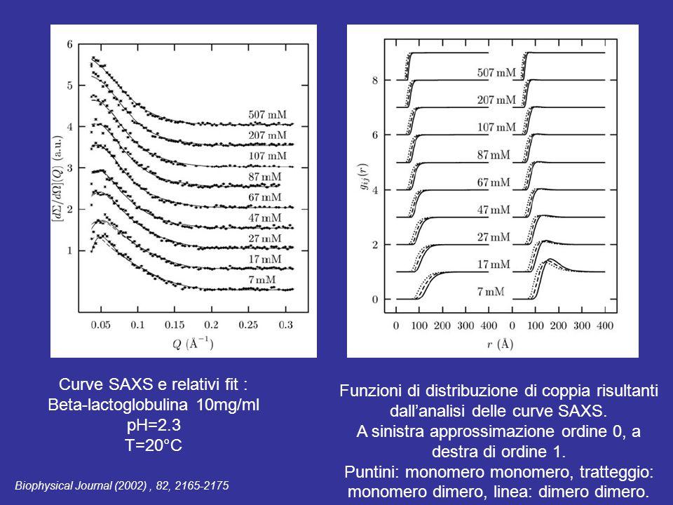 Curve SAXS e relativi fit : Beta-lactoglobulina 10mg/ml pH=2.3 T=20°C Funzioni di distribuzione di coppia risultanti dall'analisi delle curve SAXS.