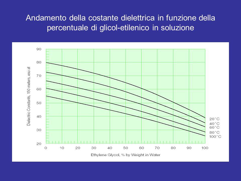 Andamento della costante dielettrica in funzione della percentuale di glicol-etilenico in soluzione