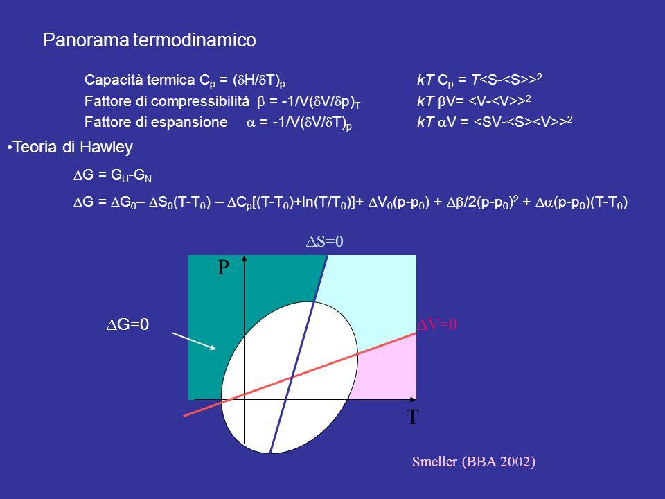 Panorama termodinamico Capacità termica C p = (  H/  T) p kT C p = T > 2 Fattore di compressibilità  = -1/V(  V/  p) T kT  V= > 2 Fattore di espansione  = -1/V(  V/  T) p kT  V = > 2 P T  S=0  V=0 Smeller (BBA 2002) Teoria di Hawley  G = G U -G N  G =  G 0 –  S 0 (T-T 0 ) –  C p [(T-T 0 )+ln(T/T 0 )]+  V 0 (p-p 0 ) +  /2(p-p 0 ) 2 +  (p-p 0 )(T-T 0 )  G=0