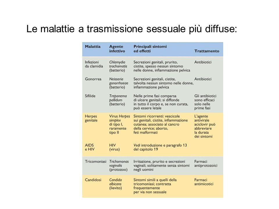 Le malattie a trasmissione sessuale più diffuse: