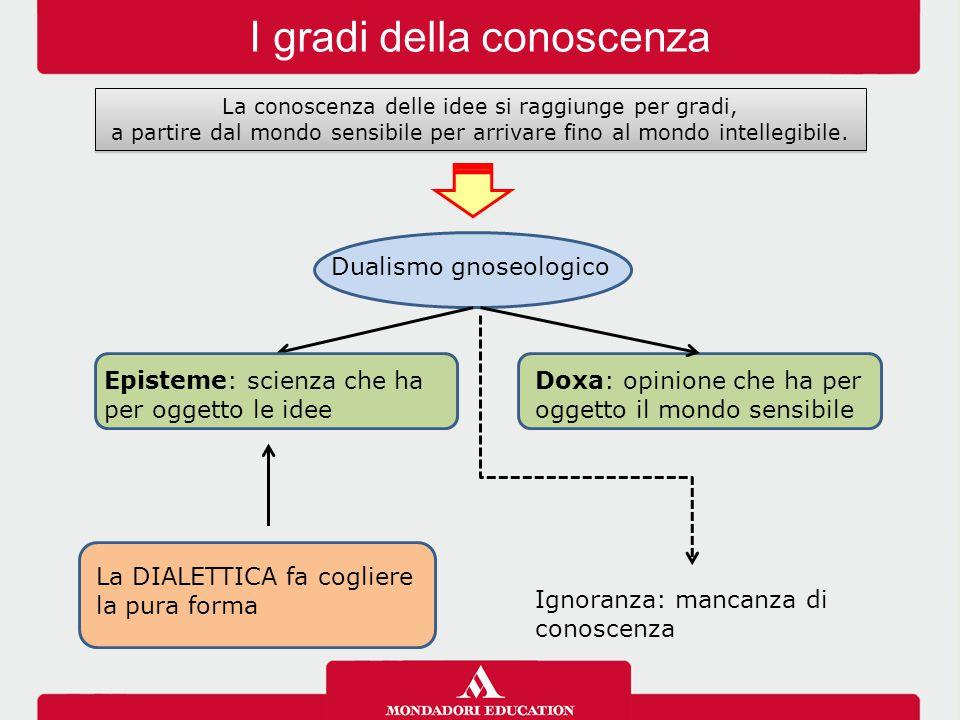 I gradi della conoscenza Dualismo gnoseologico Doxa: opinione che ha per oggetto il mondo sensibile Ignoranza: mancanza di conoscenza La DIALETTICA fa