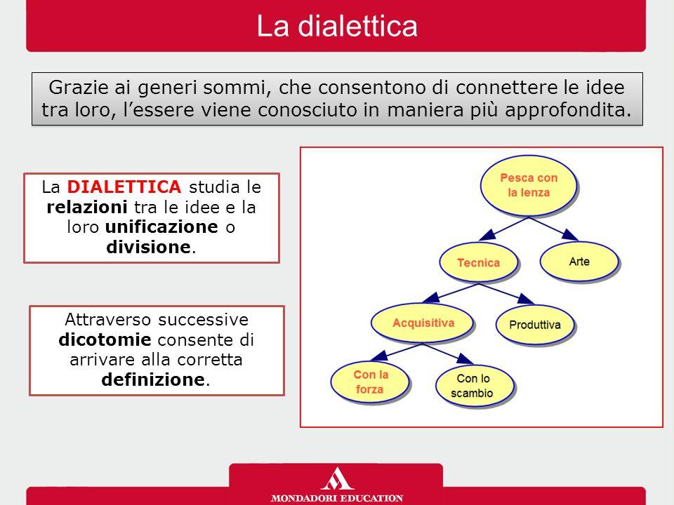 La dialettica Grazie ai generi sommi, che consentono di connettere le idee tra loro, l'essere viene conosciuto in maniera più approfondita. La DIALETT