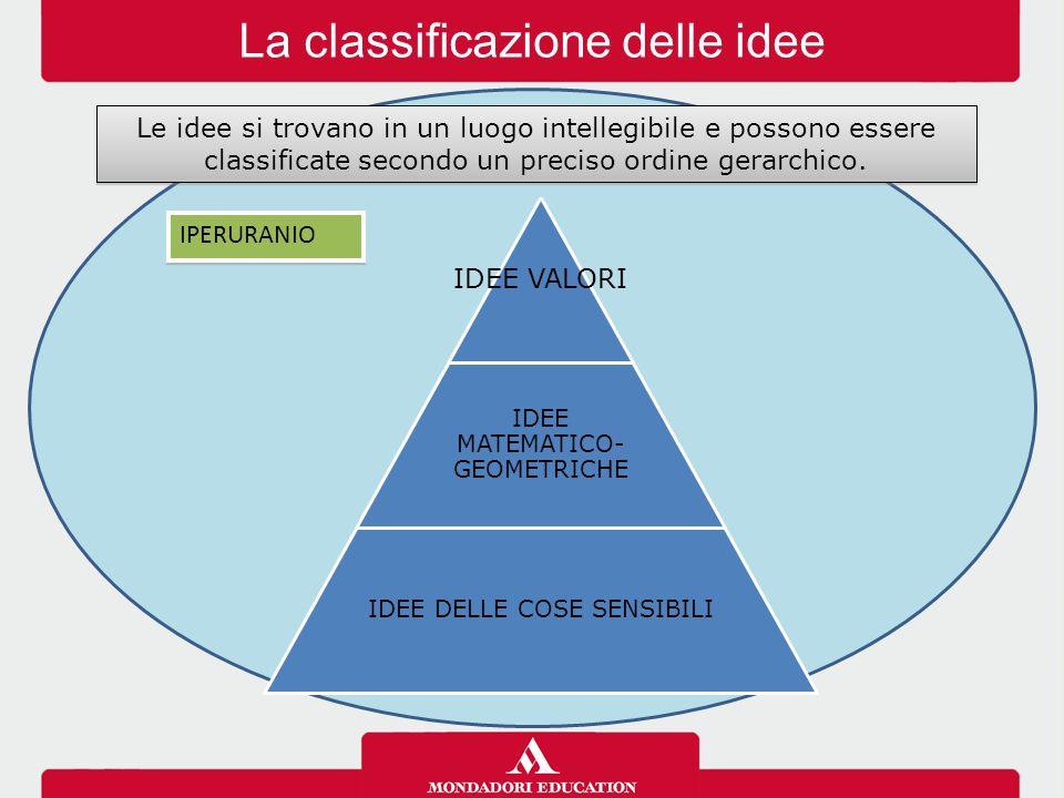 La classificazione delle idee Le idee si trovano in un luogo intellegibile e possono essere classificate secondo un preciso ordine gerarchico. IDEE VA