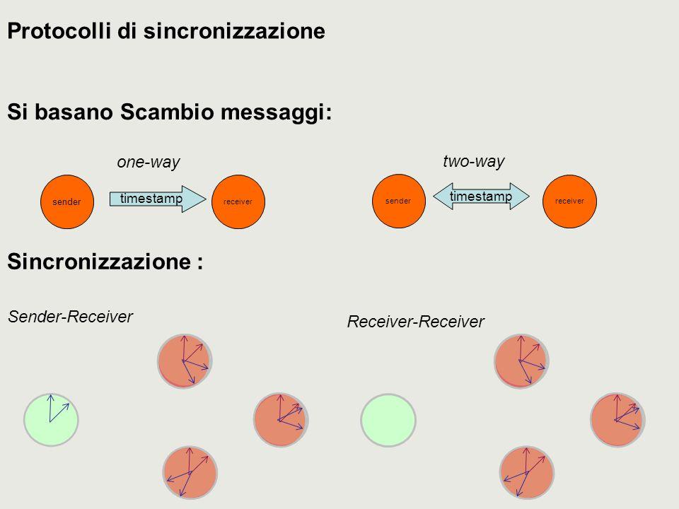 Protocolli di sincronizzazione Si basano Scambio messaggi: receiver sender timestamp one-way receiver sender timestamp two-way Sincronizzazione : Sender-Receiver Receiver-Receiver