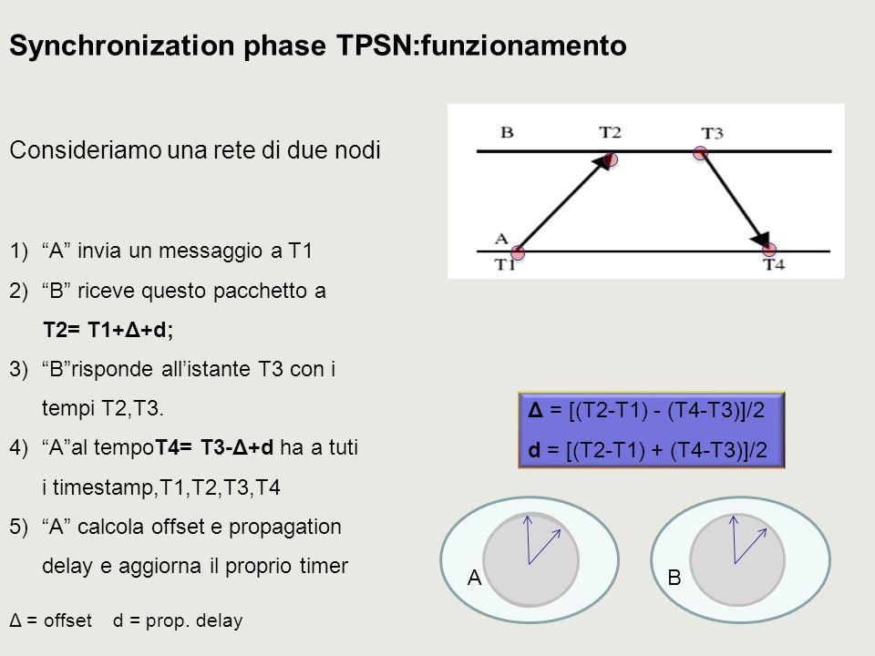 Synchronization phase TPSN:funzionamento 1) A invia un messaggio a T1 2) B riceve questo pacchetto a T2= T1+Δ+d; 3) B risponde all'istante T3 con i tempi T2,T3.