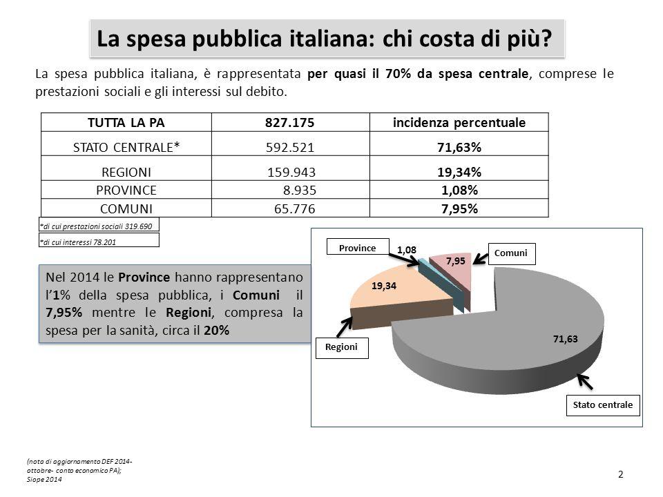 La spesa pubblica italiana, è rappresentata per quasi il 70% da spesa centrale, comprese le prestazioni sociali e gli interessi sul debito.