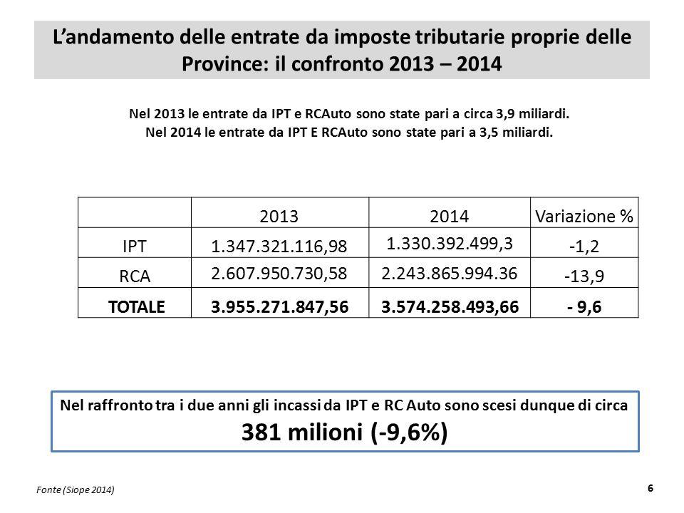 L'andamento delle entrate da imposte tributarie proprie delle Province: il confronto 2013 – 2014 6 Nel 2013 le entrate da IPT e RCAuto sono state pari a circa 3,9 miliardi.