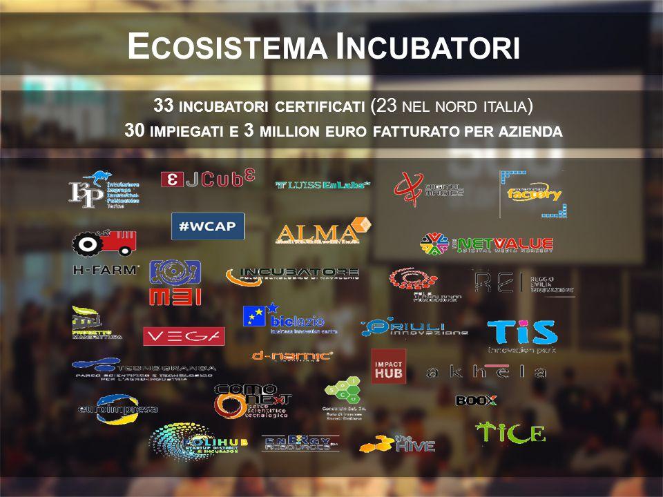 E COSISTEMA I NCUBATORI 33 INCUBATORI CERTIFICATI (23 NEL NORD ITALIA ) 30 IMPIEGATI E 3 MILLION EURO FATTURATO PER AZIENDA