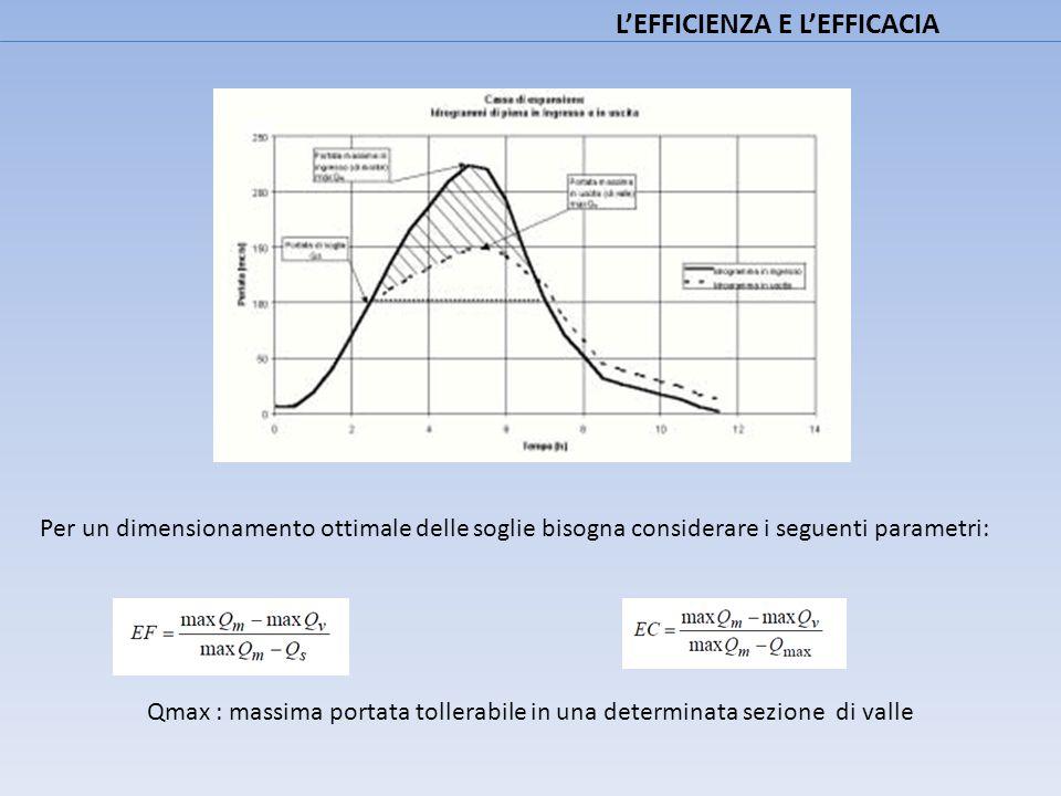 L'EFFICIENZA E L'EFFICACIA Per un dimensionamento ottimale delle soglie bisogna considerare i seguenti parametri: Qmax : massima portata tollerabile i