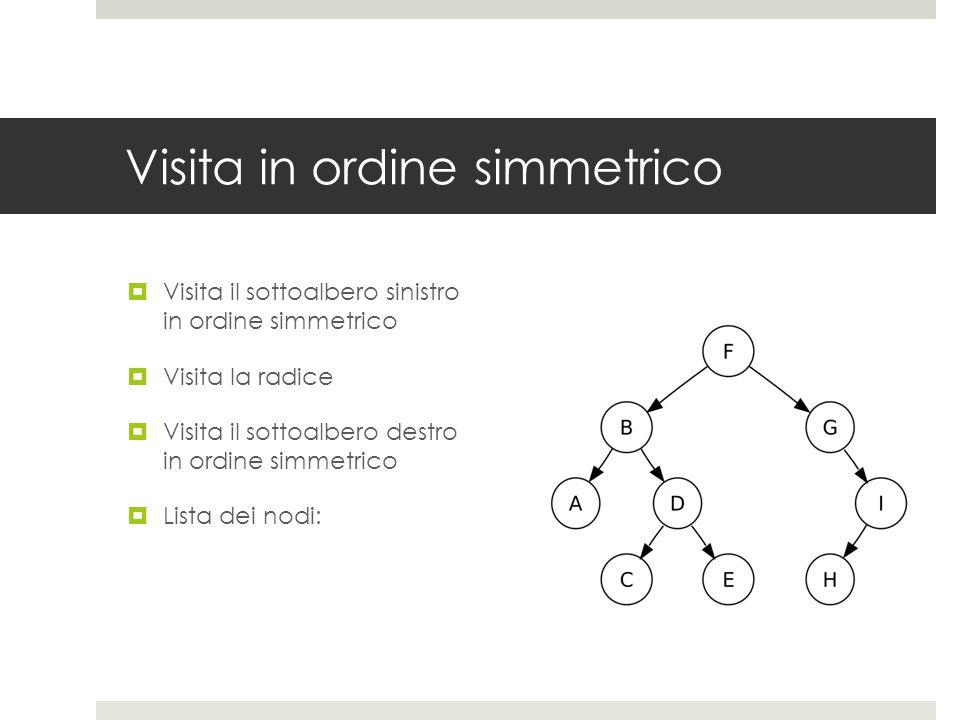 Visita in ordine simmetrico  Visita il sottoalbero sinistro in ordine simmetrico  Visita la radice  Visita il sottoalbero destro in ordine simmetri