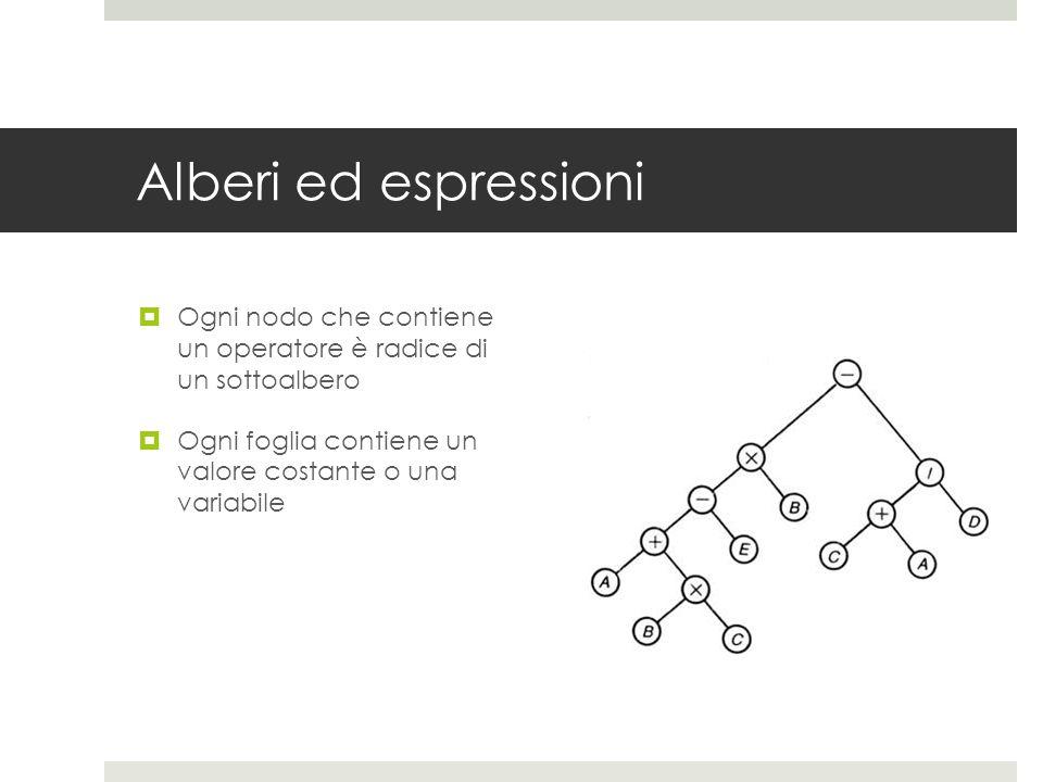Alberi ed espressioni  Ogni nodo che contiene un operatore è radice di un sottoalbero  Ogni foglia contiene un valore costante o una variabile