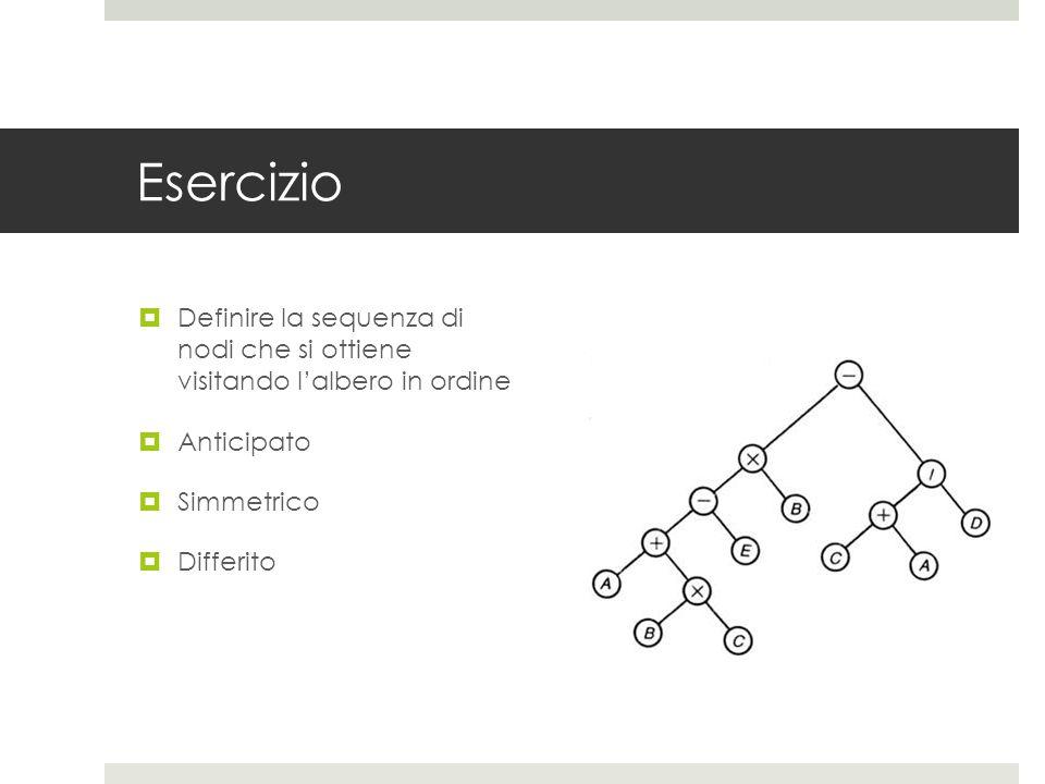 Esercizio  Definire la sequenza di nodi che si ottiene visitando l'albero in ordine  Anticipato  Simmetrico  Differito