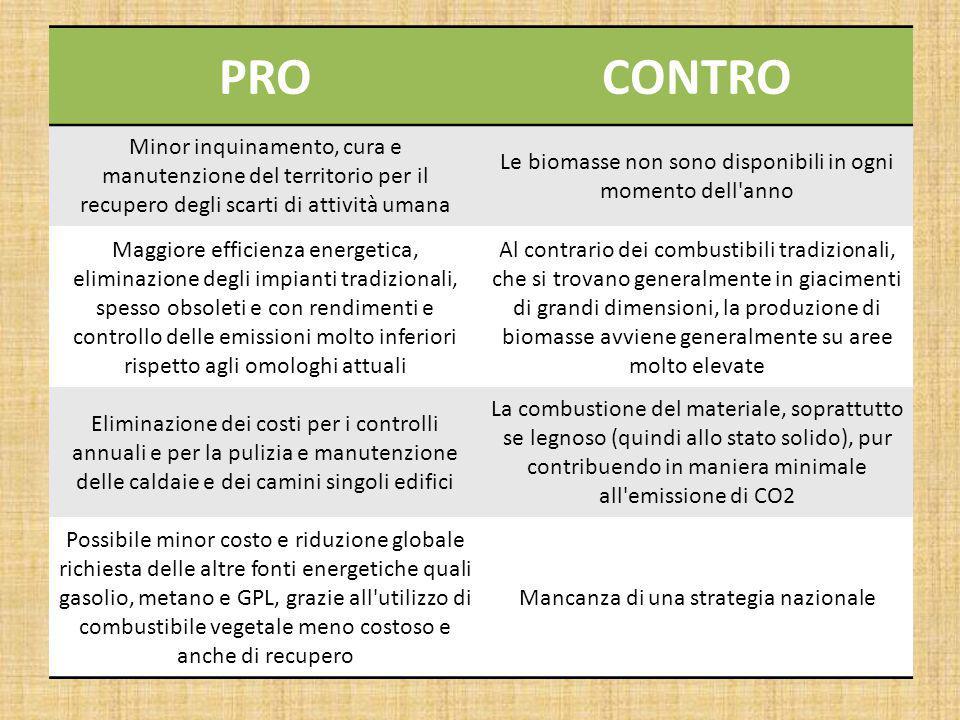 PROCONTRO Minor inquinamento, cura e manutenzione del territorio per il recupero degli scarti di attività umana Le biomasse non sono disponibili in og