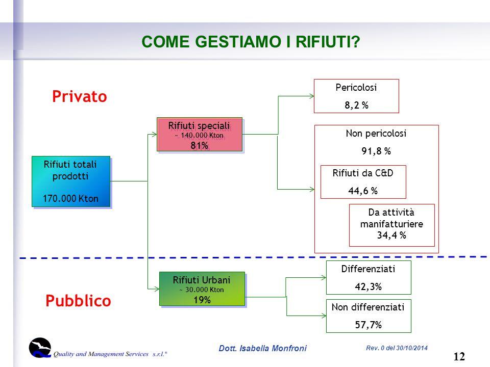 12 Dott. Isabella Monfroni Rev. 0 del 30/10/2014 COME GESTIAMO I RIFIUTI.
