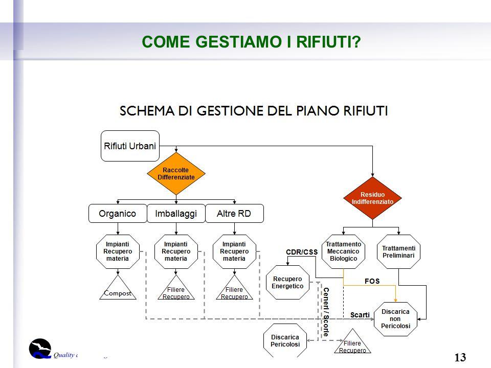 13 Dott. Isabella Monfroni Rev. 0 del 30/10/2014 COME GESTIAMO I RIFIUTI