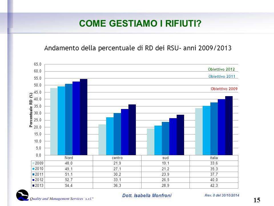 15 Dott. Isabella Monfroni Rev. 0 del 30/10/2014 COME GESTIAMO I RIFIUTI.