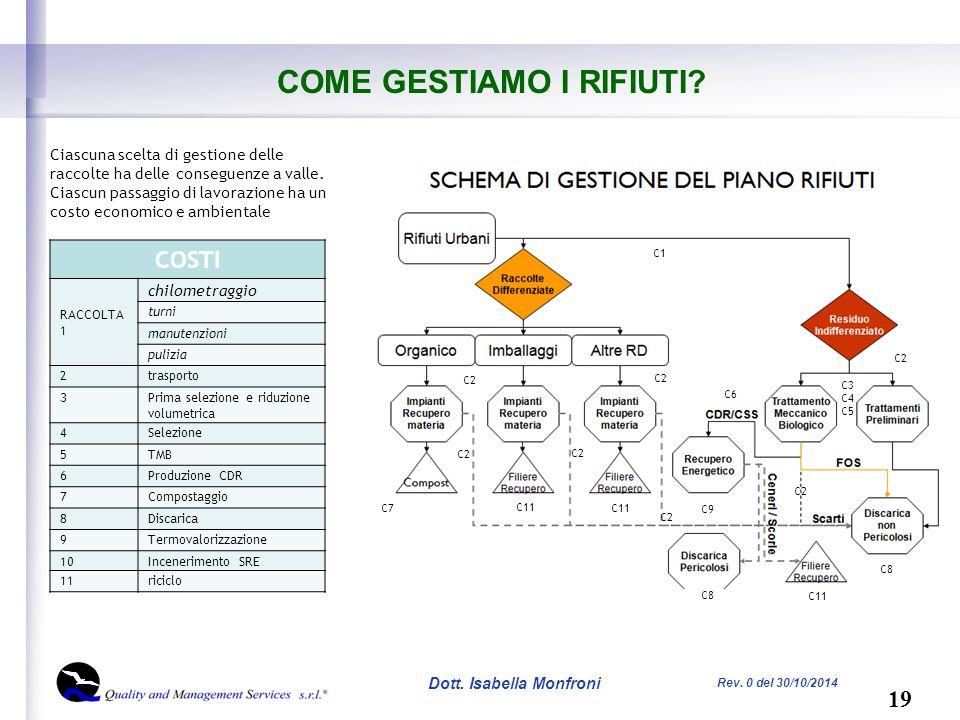 19 Dott. Isabella Monfroni Rev. 0 del 30/10/2014 COME GESTIAMO I RIFIUTI.