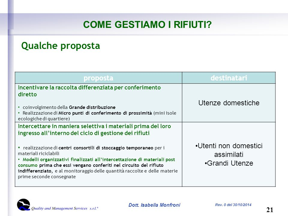 21 Dott. Isabella Monfroni Rev. 0 del 30/10/2014 COME GESTIAMO I RIFIUTI.