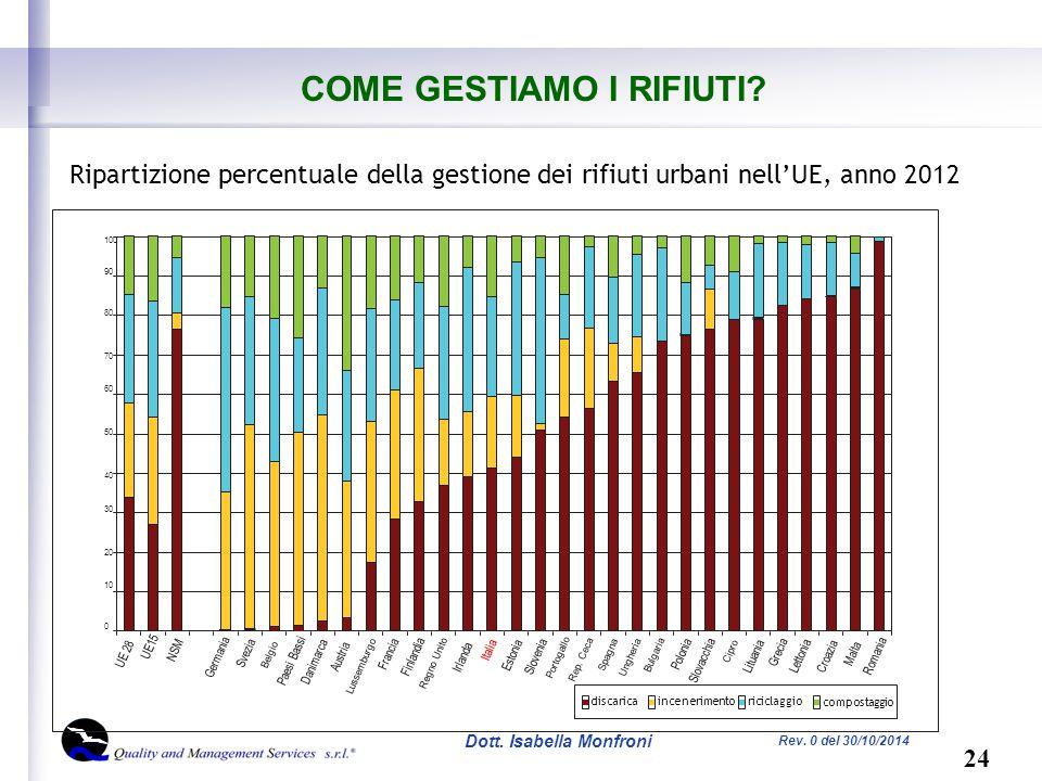 24 Dott. Isabella Monfroni Rev. 0 del 30/10/2014 COME GESTIAMO I RIFIUTI.