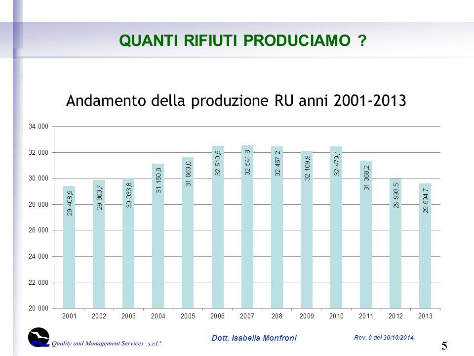 5 Dott. Isabella Monfroni Rev. 0 del 30/10/2014 QUANTI RIFIUTI PRODUCIAMO .