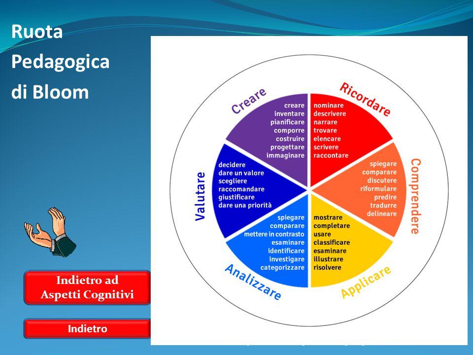 Ruota Pedagogica di Bloom Indietro ad Aspetti Cognitivi Indietro http://morethanenglish.edublogs.org