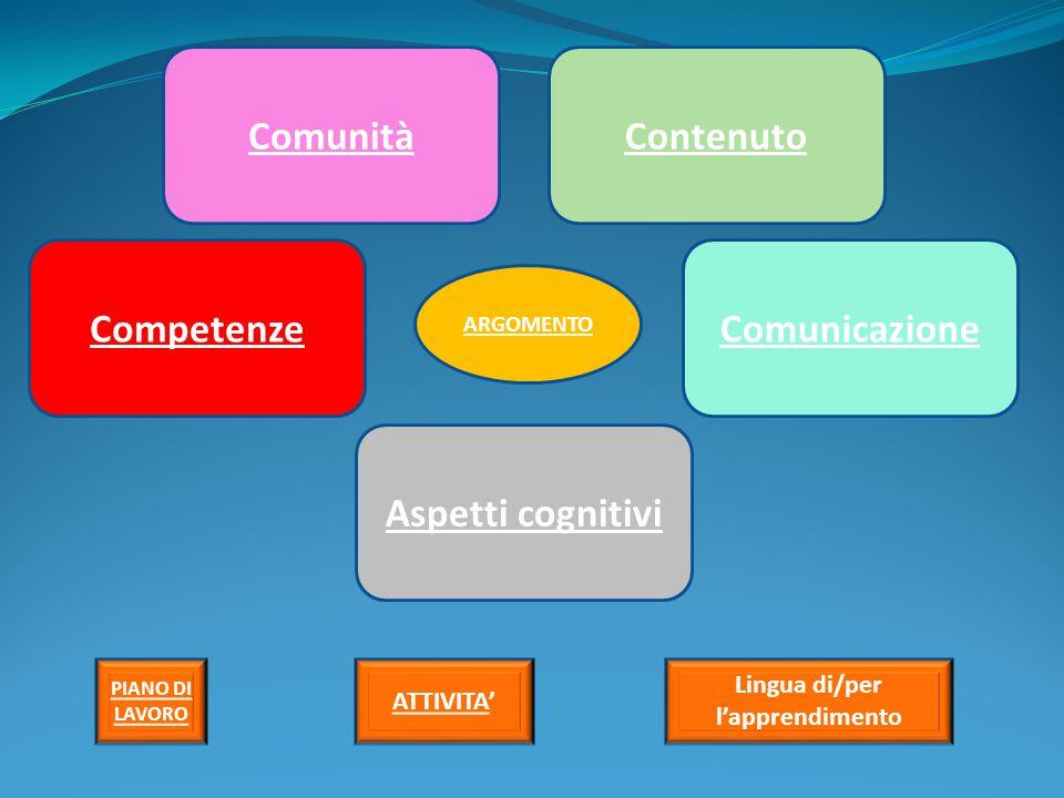 ComunitàContenuto Competenze Aspetti cognitivi Comunicazione ARGOMENTO PIANO DI LAVORO ATTIVITA' Lingua di/per l'apprendimento
