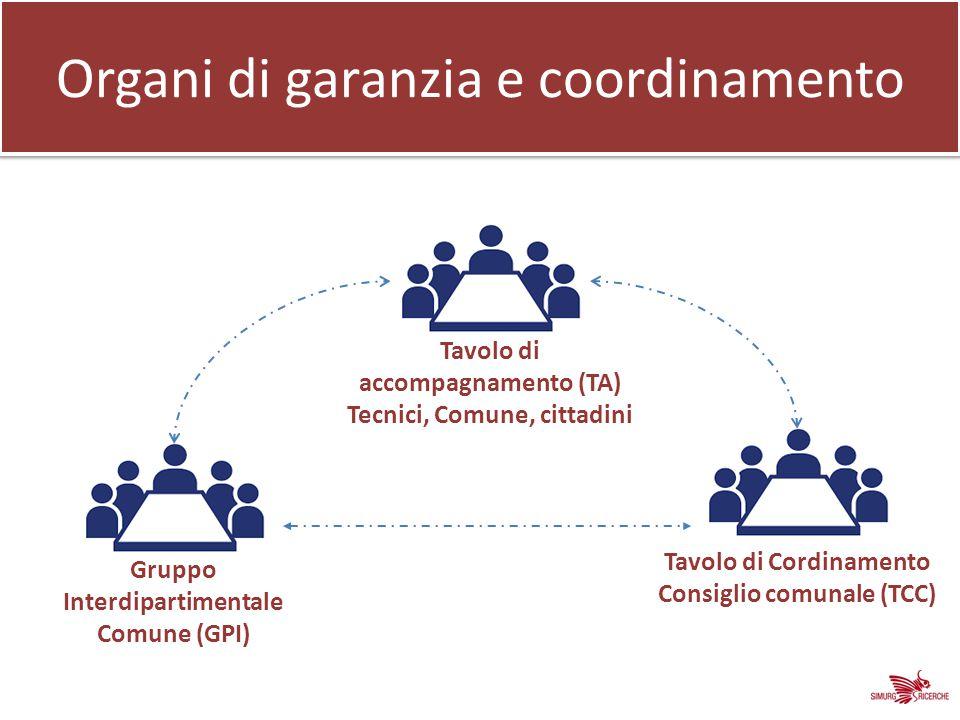 Organi di garanzia e coordinamento Gruppo Interdipartimentale Comune (GPI) Tavolo di accompagnamento (TA) Tecnici, Comune, cittadini Tavolo di Cordinamento Consiglio comunale (TCC)