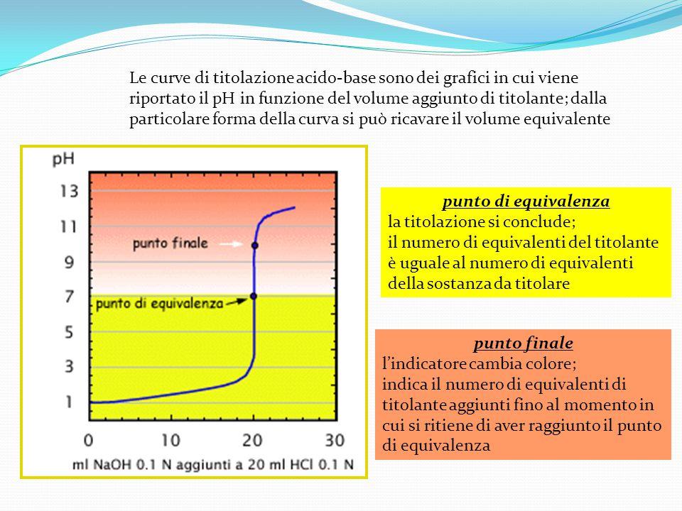 Le curve di titolazione acido-base sono dei grafici in cui viene riportato il pH in funzione del volume aggiunto di titolante; dalla particolare forma della curva si può ricavare il volume equivalente punto di equivalenza la titolazione si conclude; il numero di equivalenti del titolante è uguale al numero di equivalenti della sostanza da titolare punto finale l'indicatore cambia colore; indica il numero di equivalenti di titolante aggiunti fino al momento in cui si ritiene di aver raggiunto il punto di equivalenza