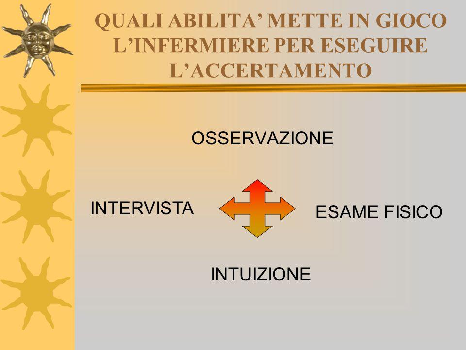 QUALI ABILITA' METTE IN GIOCO L'INFERMIERE PER ESEGUIRE L'ACCERTAMENTO OSSERVAZIONE INTERVISTA INTUIZIONE ESAME FISICO