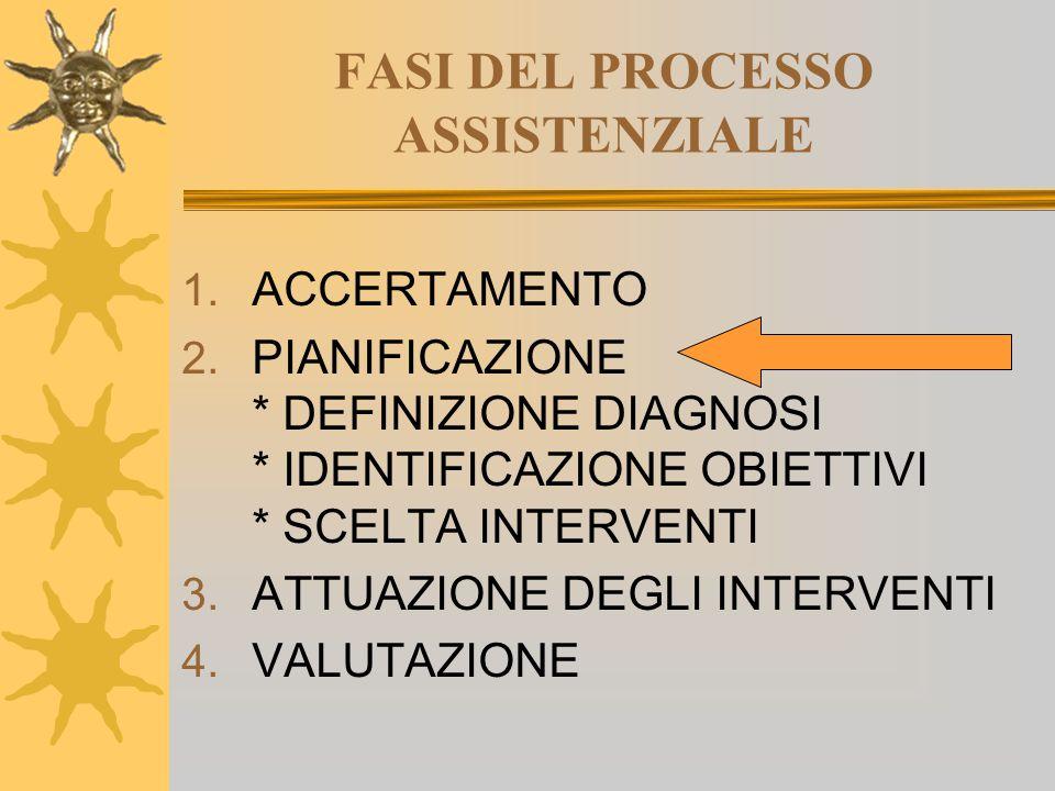 FASI DEL PROCESSO ASSISTENZIALE 1. ACCERTAMENTO 2. PIANIFICAZIONE * DEFINIZIONE DIAGNOSI * IDENTIFICAZIONE OBIETTIVI * SCELTA INTERVENTI 3. ATTUAZIONE