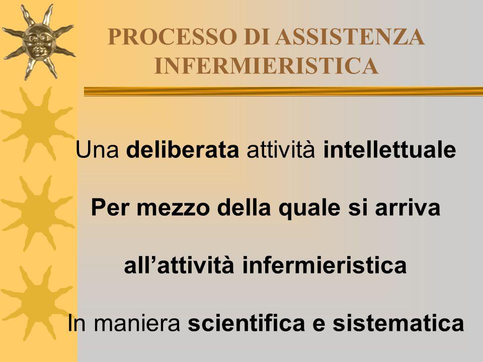 PROCESSO DI ASSISTENZA INFERMIERISTICA Una deliberata attività intellettuale Per mezzo della quale si arriva all'attività infermieristica In maniera s