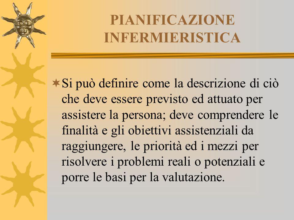 PIANIFICAZIONE INFERMIERISTICA  Si può definire come la descrizione di ciò che deve essere previsto ed attuato per assistere la persona; deve compren