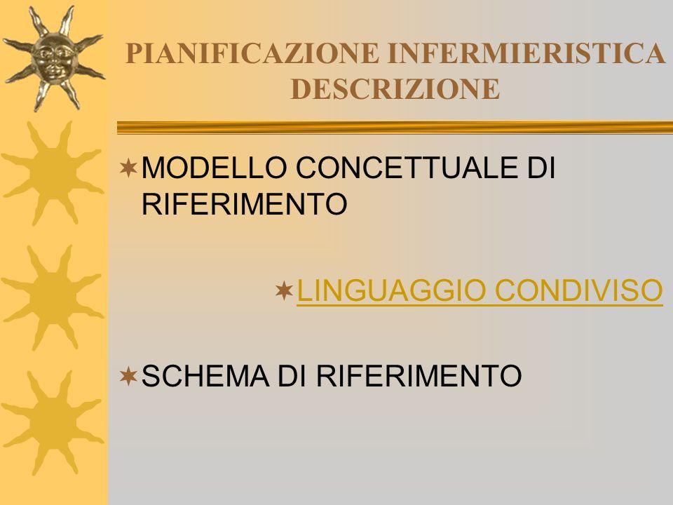 PIANIFICAZIONE INFERMIERISTICA DESCRIZIONE  MODELLO CONCETTUALE DI RIFERIMENTO  LINGUAGGIO CONDIVISO LINGUAGGIO CONDIVISO  SCHEMA DI RIFERIMENTO