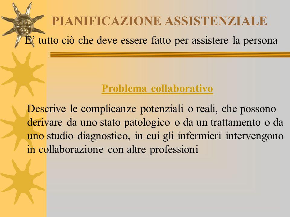 PIANIFICAZIONE ASSISTENZIALE E' tutto ciò che deve essere fatto per assistere la persona Problema collaborativo Descrive le complicanze potenziali o r