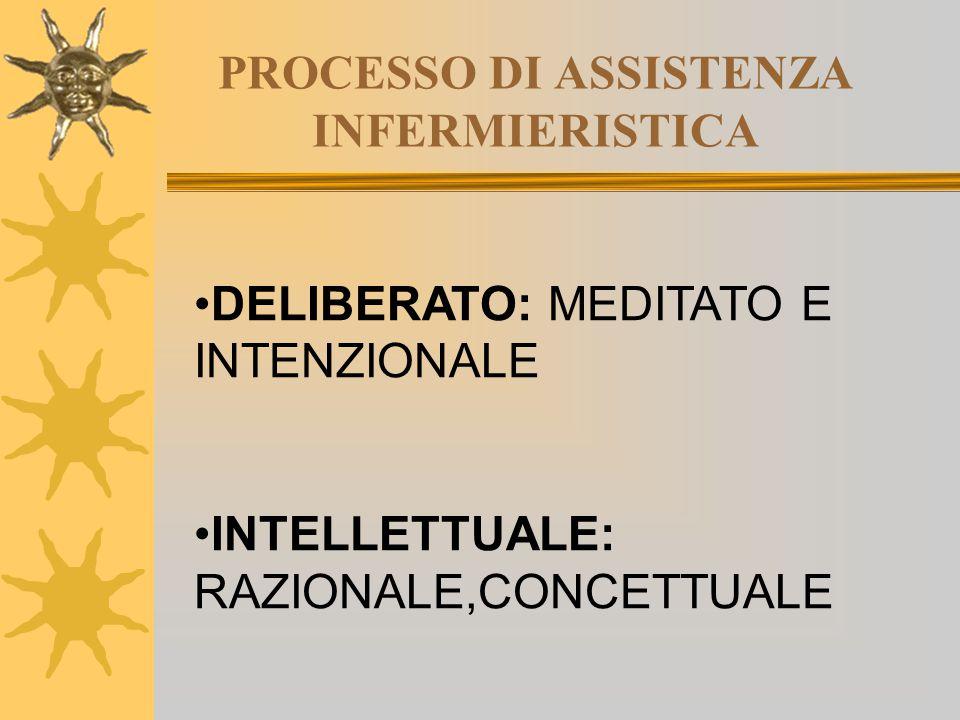 PROCESSO DI ASSISTENZA INFERMIERISTICA DELIBERATO: MEDITATO E INTENZIONALE INTELLETTUALE: RAZIONALE,CONCETTUALE