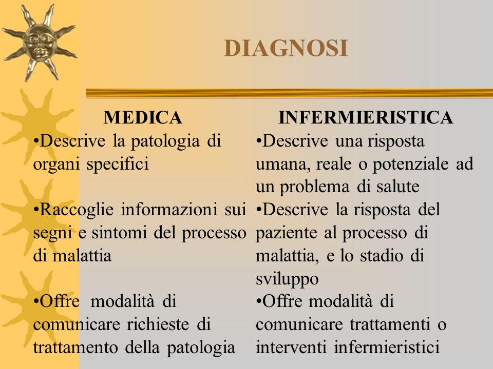 DIAGNOSI MEDICA Descrive la patologia di organi specifici Raccoglie informazioni sui segni e sintomi del processo di malattia Offre modalità di comuni