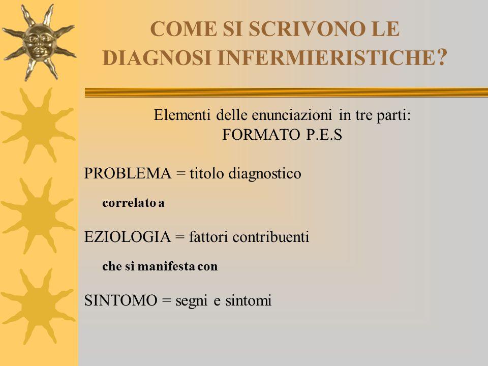 COME SI SCRIVONO LE DIAGNOSI INFERMIERISTICHE ? Elementi delle enunciazioni in tre parti: FORMATO P.E.S PROBLEMA = titolo diagnostico correlato a EZIO